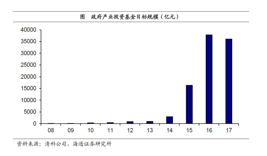 """14年9月国家集成电路产业投资基金(即""""大基金"""")设立,标志着政府产业"""